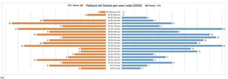 Població per edats 2019-.jpg